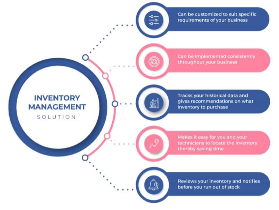 5 features every inventory management solution must have