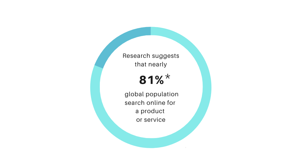 Nearly 81% of global population tends to search online for a product or service